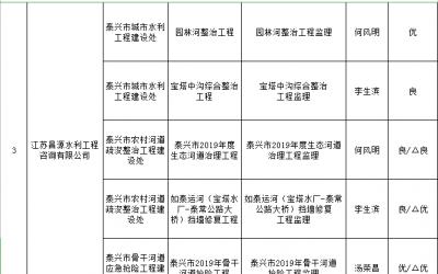 泰兴市水利工程建设中标单位2019年第四季度履约考核结果